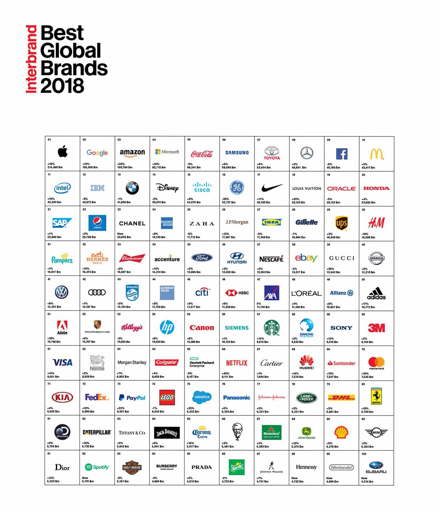 Le classement 2018 des 100 marques les plus puissantes au monde