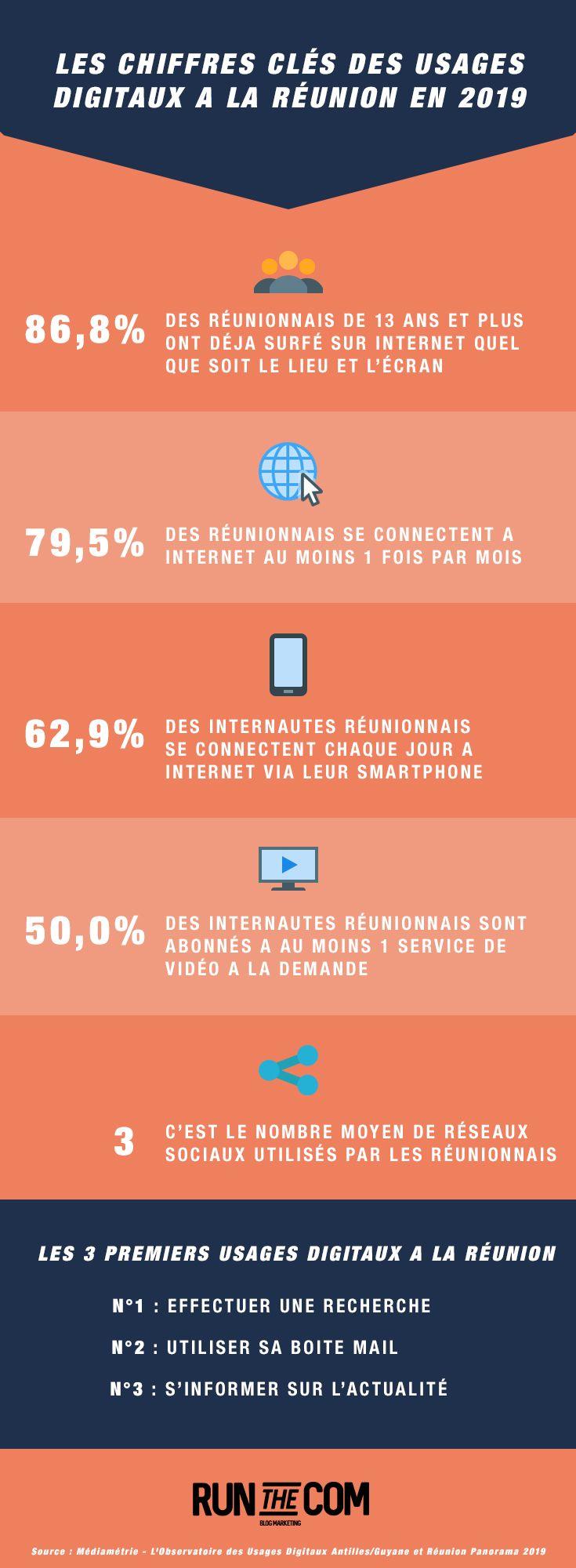 Infographie : Les chiffres clés des usages digitaux à La Réunion en 2019 - Création : Antoine Chadufau, créateur du blog marketing Run The Com
